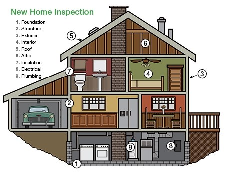 Preferred Home Inspection Services